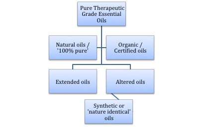 4 Grades of Essential Oils