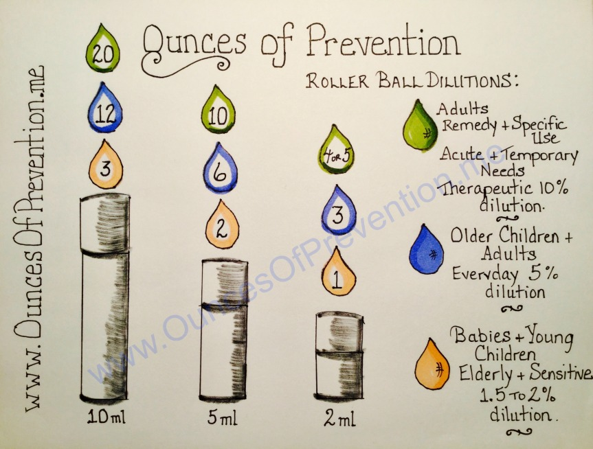 roller-ball-dilutions-chart